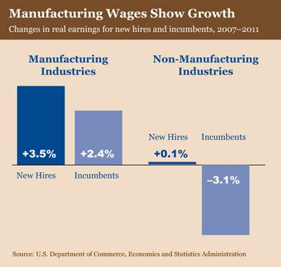 Manufacturing Wages Show Growth: Real earning for new hires and incumbents from 2007 to 2011 grew, in manufacturing industries, 3.5 percent for new hires and 2.4 percent for incumbents. For non-manufacturing industries during the same time period, wages grew 0.1 percent for new hires, but fell 3.1 percent for incumbents. Source: U.S. Department of Commerce, Economics and Statistics Administration.
