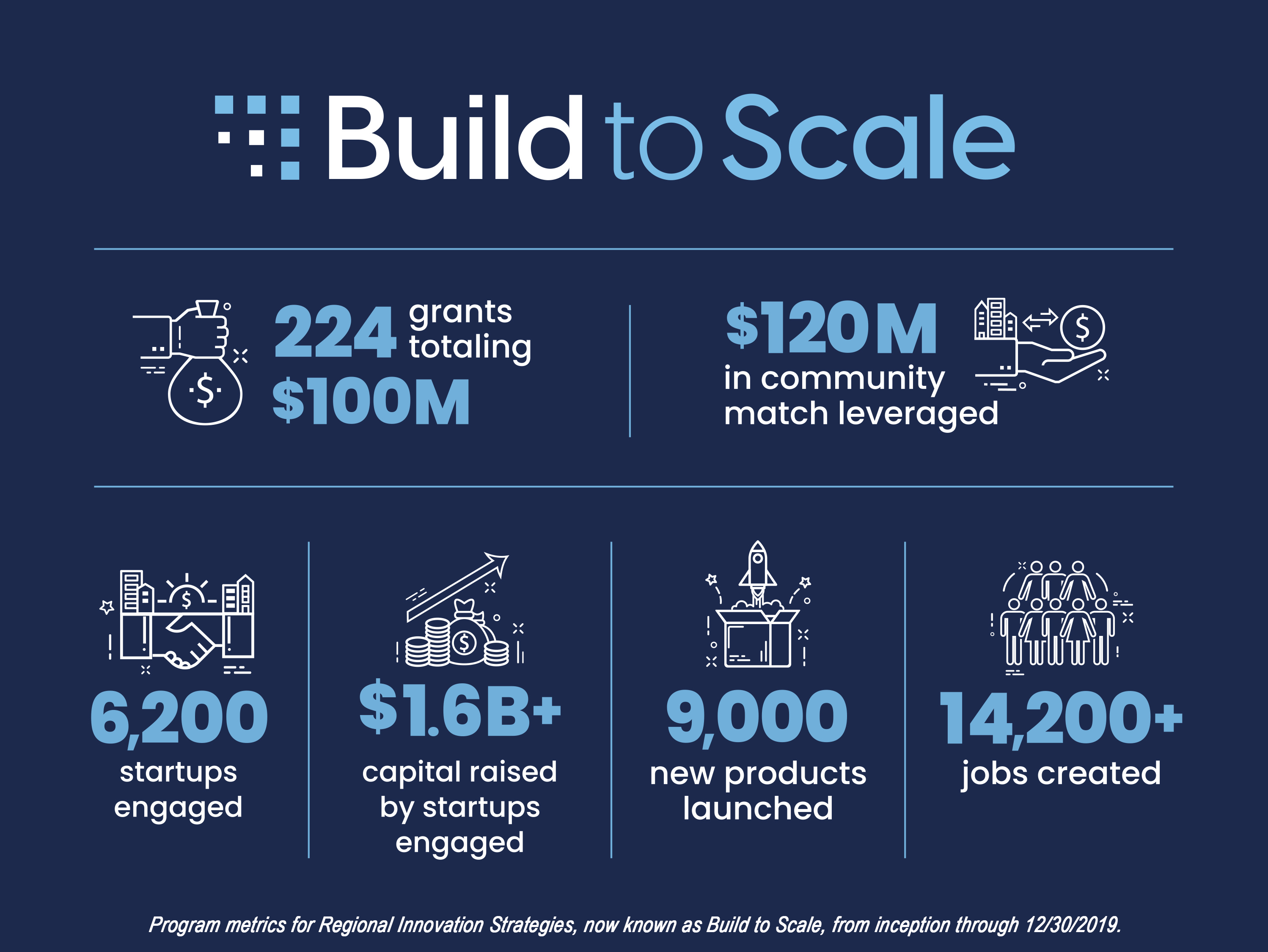 Build 2 Scale Program Infographic