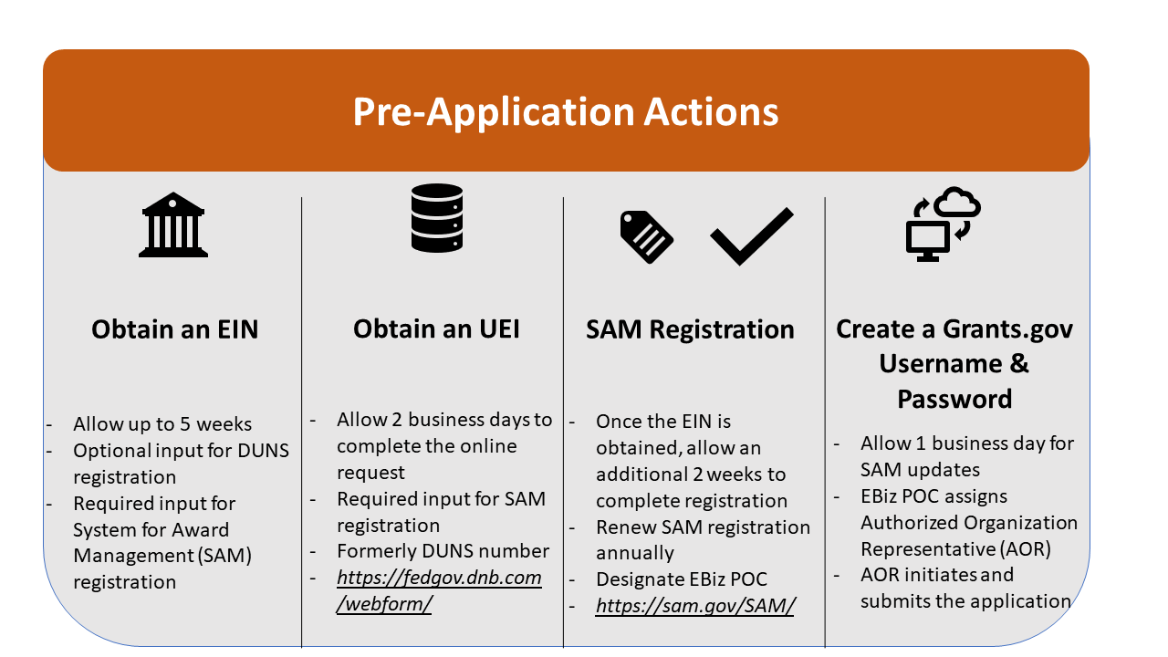 Pre-Application Actions Infographic