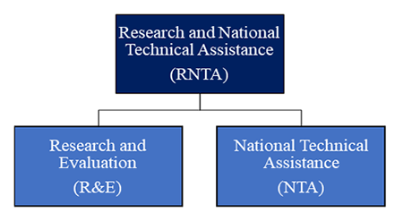 RNTA Program Structure: Research and National Technical Assistance (RNTA) / Research and Evaluation (R&E) / National Technical Assistance (NTA)